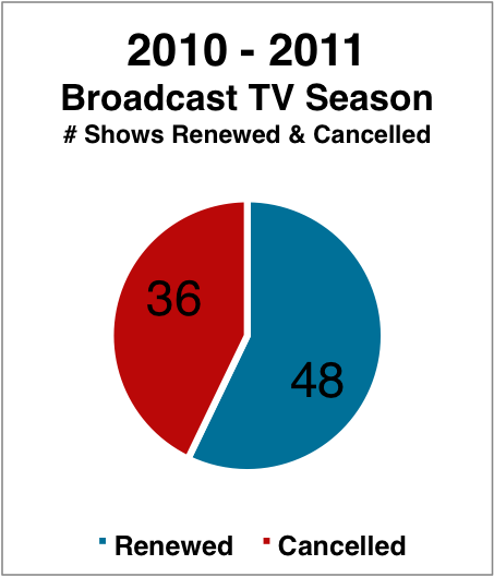 2010-2011 Cancelled & Renewed TV Shows