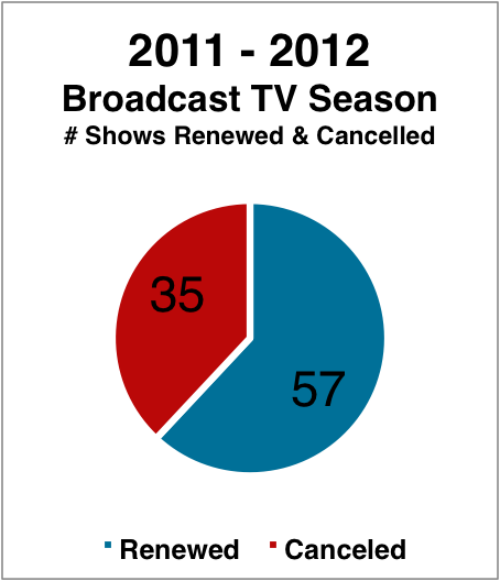 2011-2012 Cancelled & Renewed TV Shows