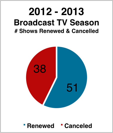 renewed and cancelled TV shows for any of the last four broadcast TV
