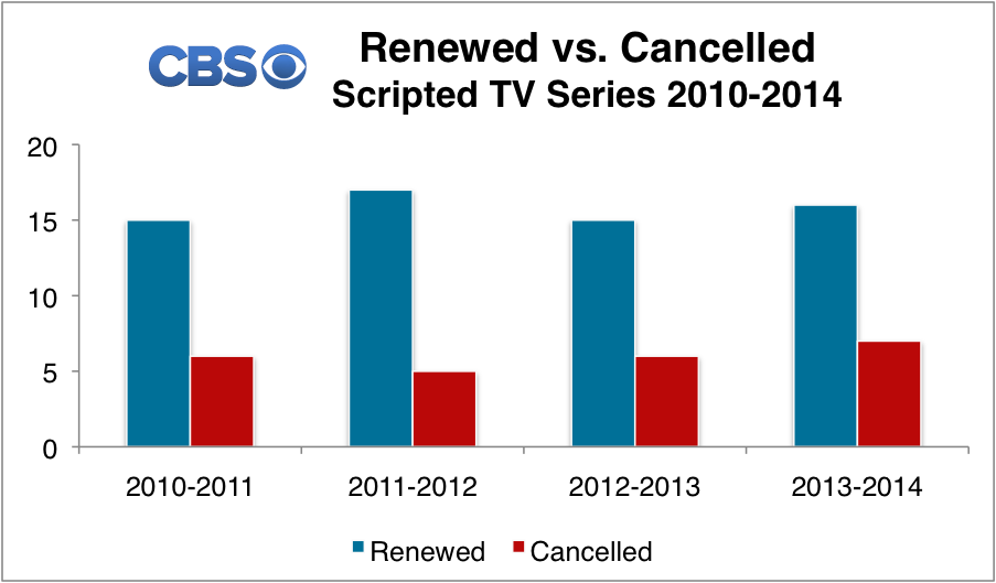 CBS Renewed & Cancelled TV Shows