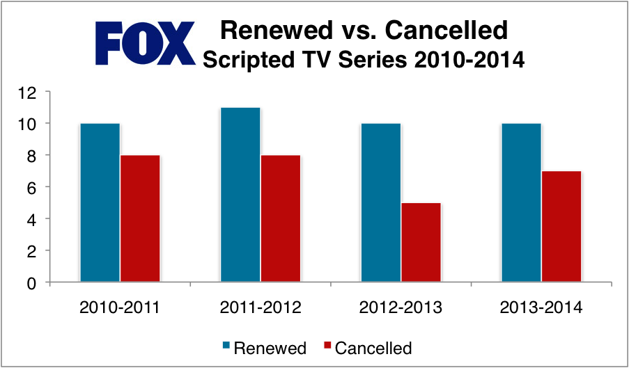 FOX Renewed & Cancelled TV Shows