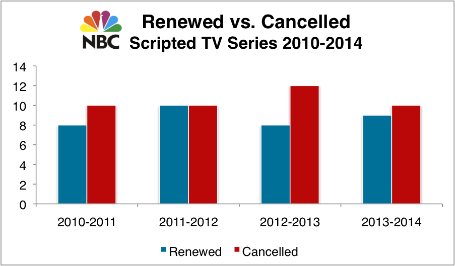 TV Renewal & Cancellation Numbers 2010-2014 (Part I – All Shows)