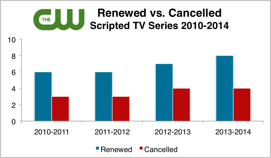 The CW Renewed & Cancelled TV Shows
