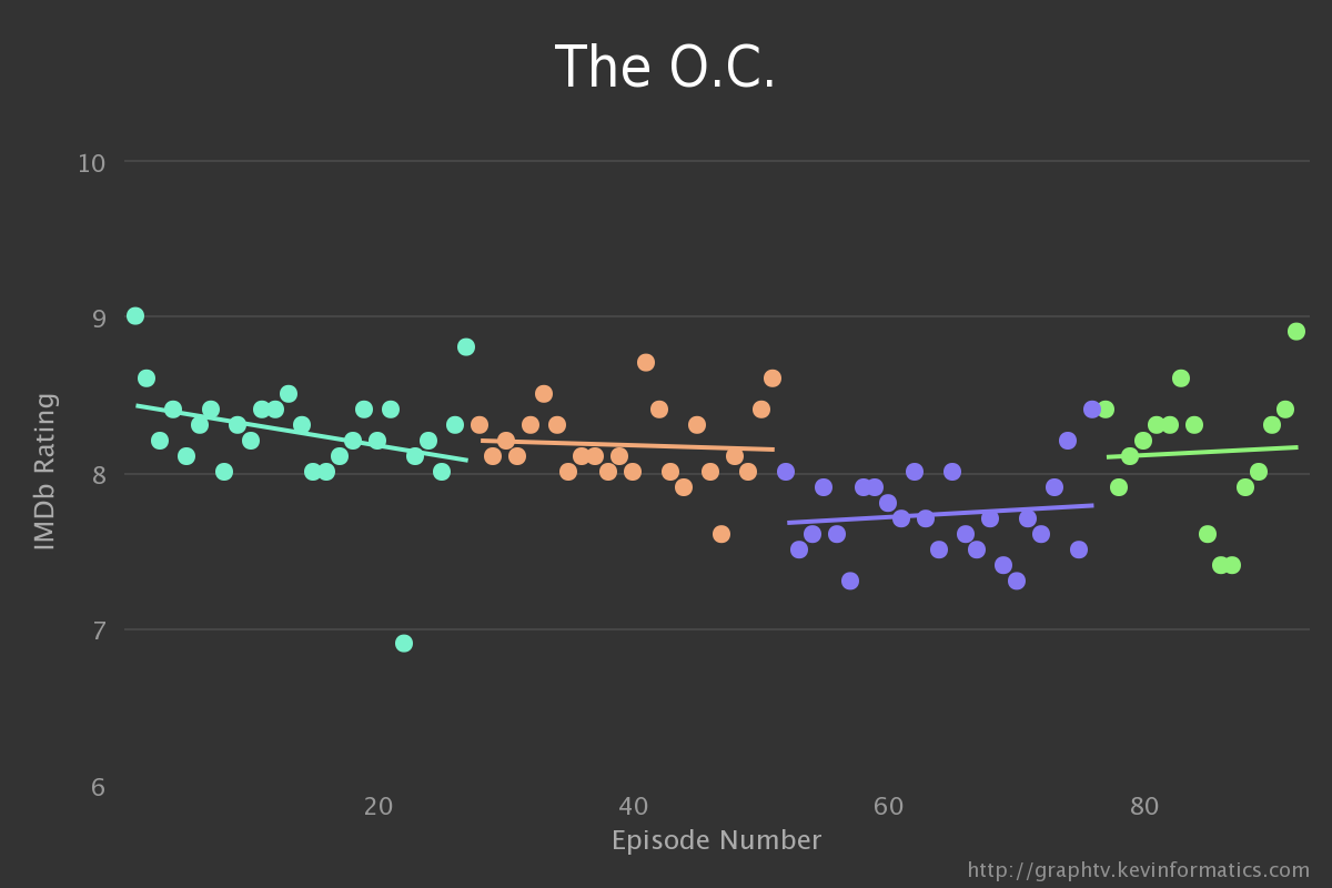 The OC GraphTV Chart