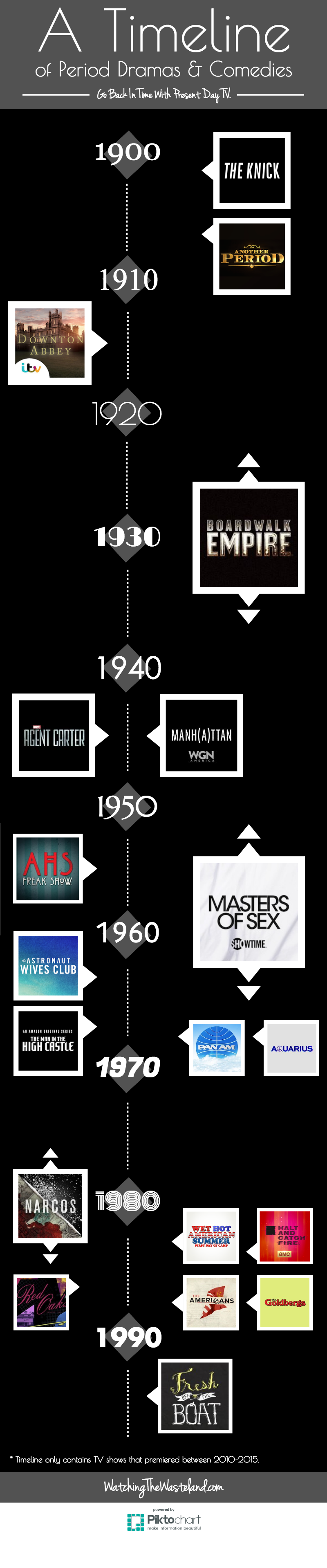 A Timeline of Period TV Shows